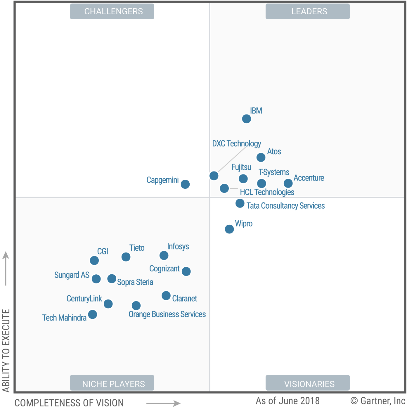 Claranet in Magic Quadrant van Gartner.png